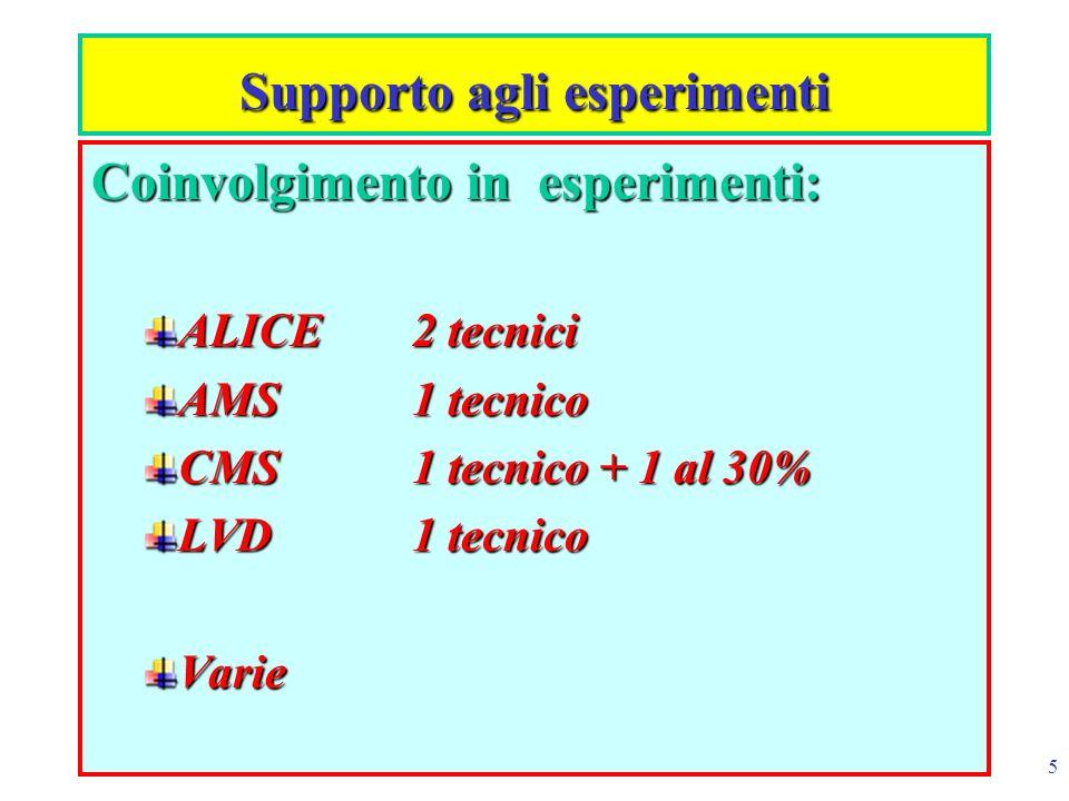 5 Supporto agli esperimenti Coinvolgimento in esperimenti: ALICE2 tecnici AMS1 tecnico CMS1 tecnico + 1 al 30% LVD1 tecnico Varie
