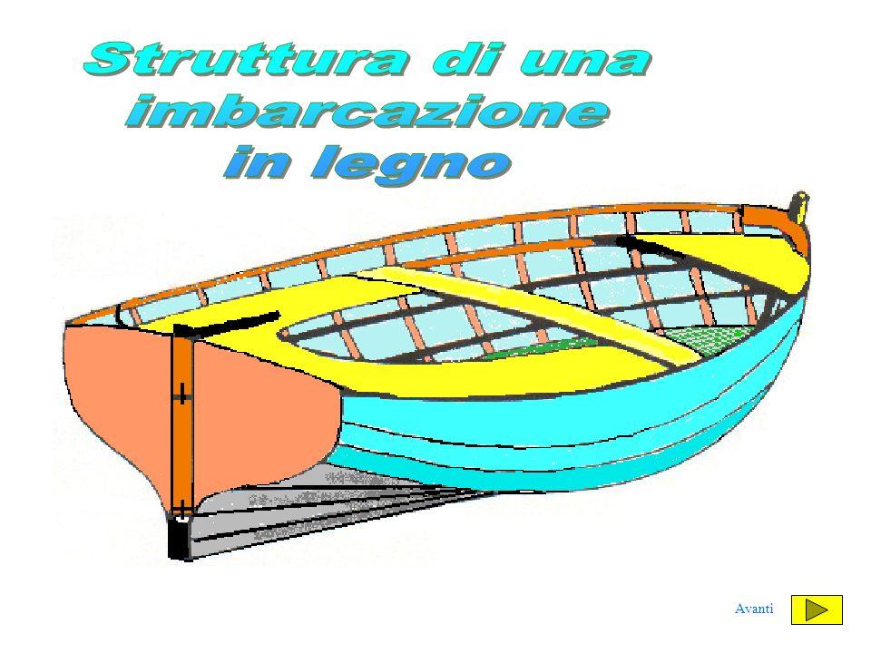 Questo disegno rappresenta la parte maestra di una imbarcazione Prova a dare il nome alle singole strutture