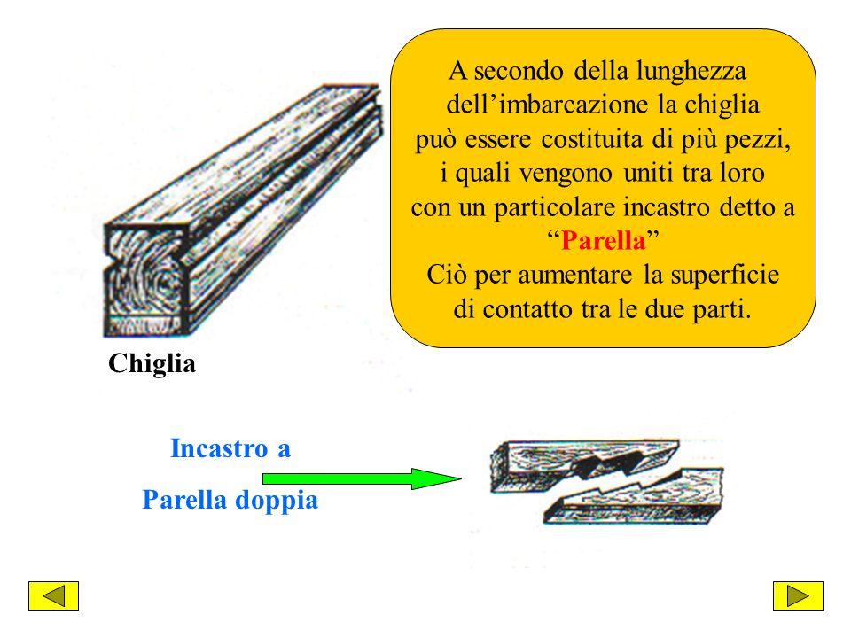 Chiglia A secondo della lunghezza dellimbarcazione la chiglia può essere costituita di più pezzi, i quali vengono uniti tra loro con un particolare incastro detto a Parella Ciò per aumentare la superficie di contatto tra le due parti.