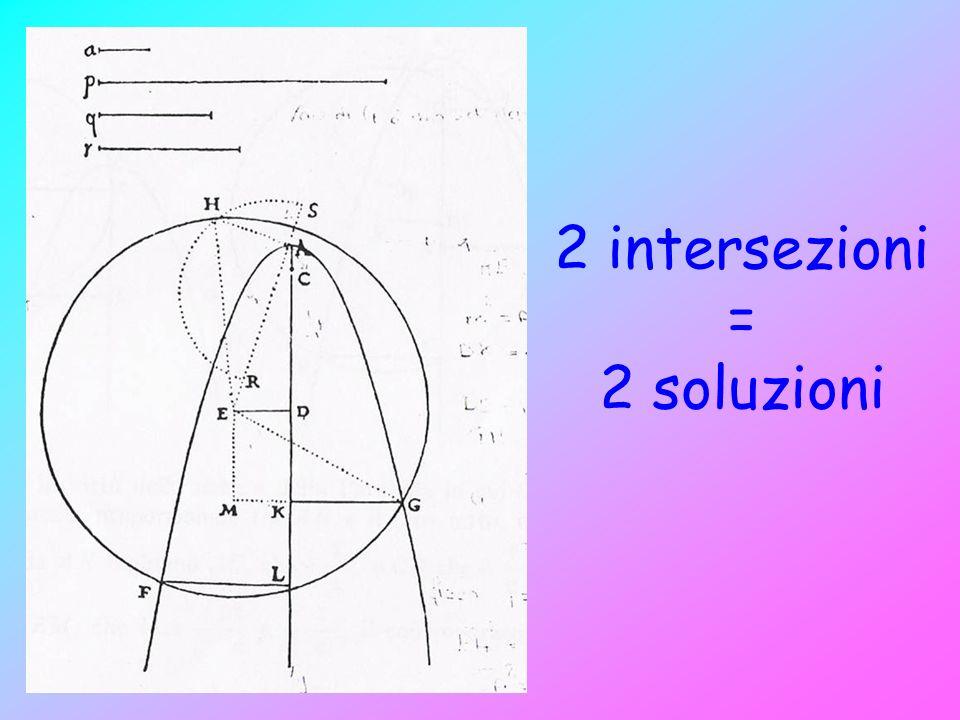 2 intersezioni = 2 soluzioni