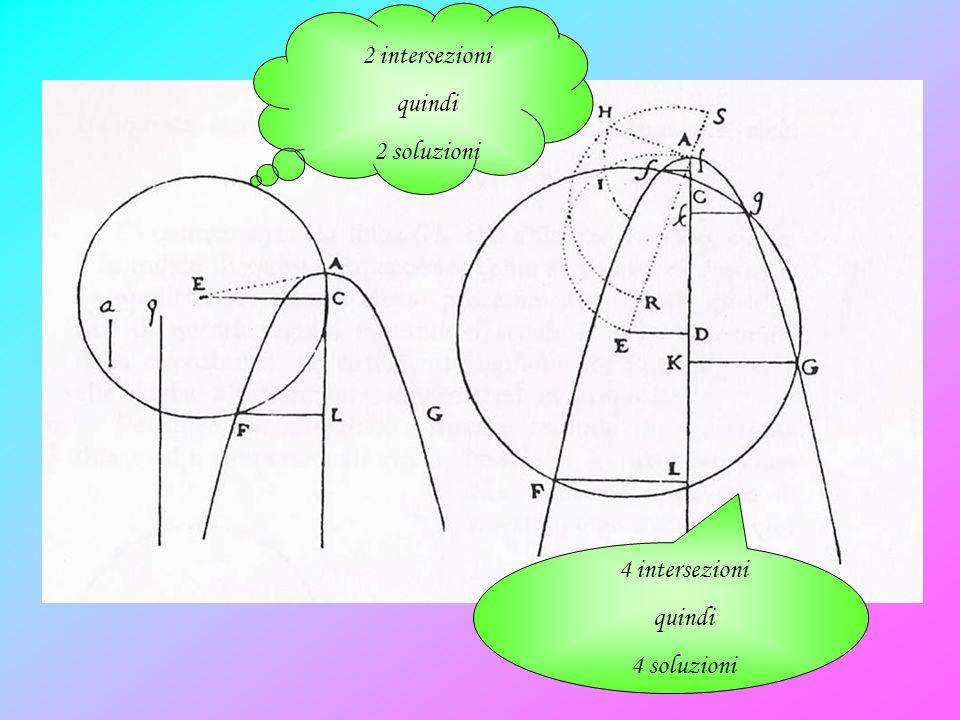 4 intersezioni quindi 4 soluzioni 2 intersezioni quindi 2 soluzioni