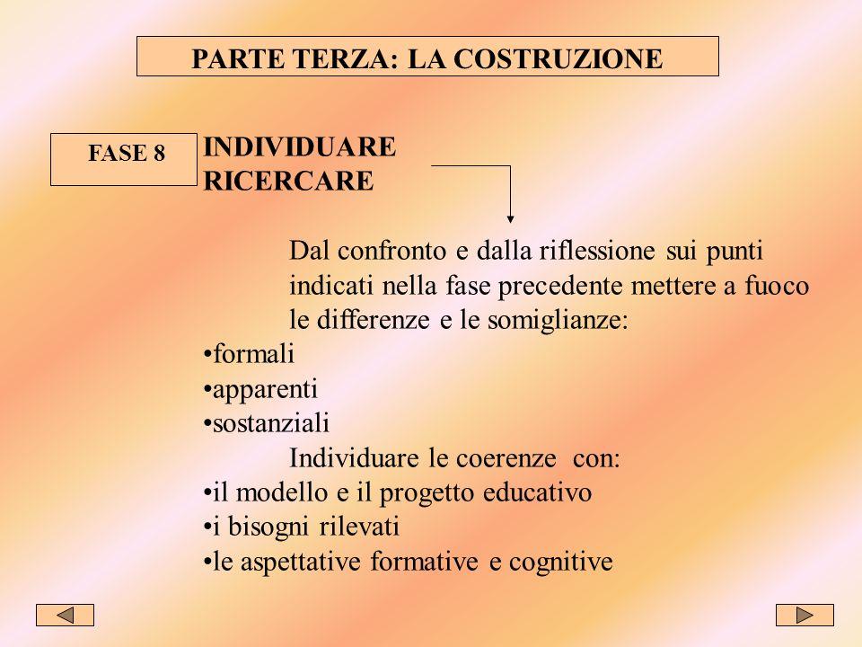 PARTE TERZA: LA COSTRUZIONE FASE 8 INDIVIDUARE RICERCARE Dal confronto e dalla riflessione sui punti indicati nella fase precedente mettere a fuoco le differenze e le somiglianze: formali apparenti sostanziali Individuare le coerenze con: il modello e il progetto educativo i bisogni rilevati le aspettative formative e cognitive