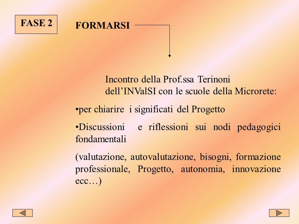 FASE 2 FORMARSI Incontro della Prof.ssa Terinoni dellINValSI con le scuole della Microrete: per chiarire i significati del Progetto Discussioni e riflessioni sui nodi pedagogici fondamentali (valutazione, autovalutazione, bisogni, formazione professionale, Progetto, autonomia, innovazione ecc…)