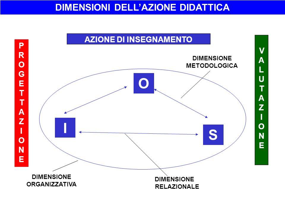 PROGETTAZIONEPROGETTAZIONE VALUTAZIONEVALUTAZIONE O I S AZIONE DI INSEGNAMENTO DIMENSIONE ORGANIZZATIVA DIMENSIONE METODOLOGICA DIMENSIONI DELLAZIONE