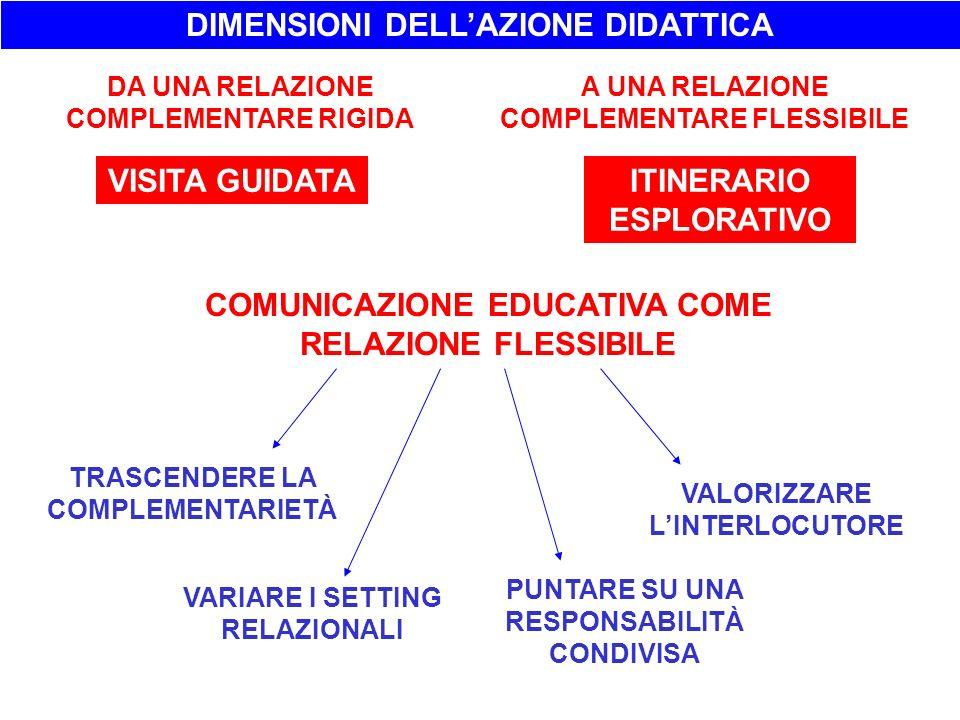 COMUNICAZIONE EDUCATIVA COME RELAZIONE FLESSIBILE TRASCENDERE LA COMPLEMENTARIETÀ VARIARE I SETTING RELAZIONALI PUNTARE SU UNA RESPONSABILITÀ CONDIVIS