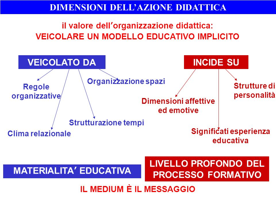 VEICOLATO DA MATERIALITA EDUCATIVA INCIDE SU LIVELLO PROFONDO DEL PROCESSO FORMATIVO Regole organizzative Organizzazione spazi Strutturazione tempi Cl