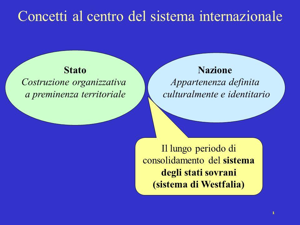 1 Concetti al centro del sistema internazionale Nazione Appartenenza definita culturalmente e identitario Il lungo periodo di consolidamento del sistema degli stati sovrani (sistema di Westfalia) Stato Costruzione organizzativa a preminenza territoriale
