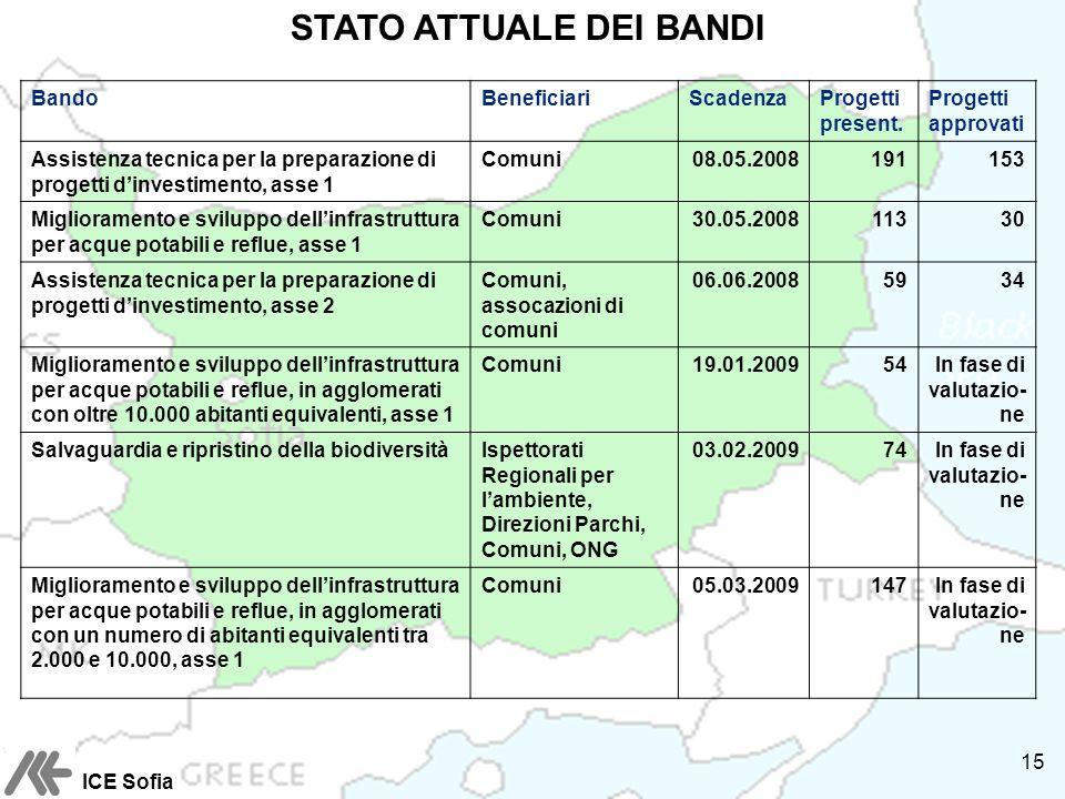STATO ATTUALE DEI BANDI BandoBeneficiariScadenzaProgetti present.
