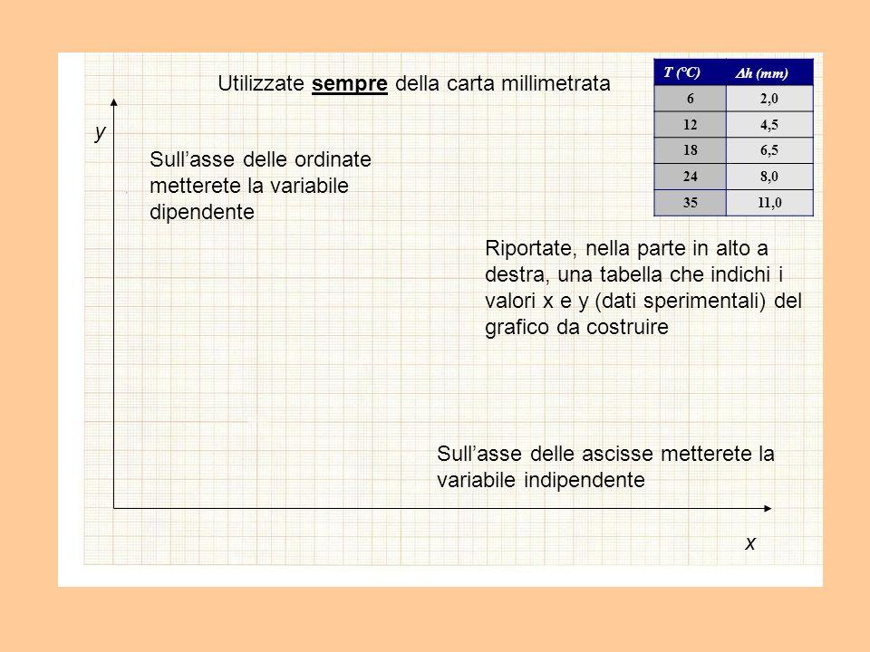 Utilizzate sempre della carta millimetrata Sullasse delle ascisse metterete la variabile indipendente x Sullasse delle ordinate metterete la variabile dipendente y Riportate, nella parte in alto a destra, una tabella che indichi i valori x e y (dati sperimentali) del grafico da costruire T (°C) h (mm) 62,0 124,5 186,5 248,0 3511,0