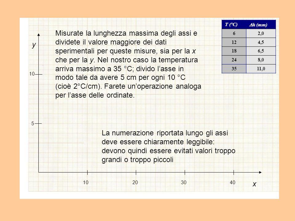 x y 10203040 5 10 Evitate di riportare valori intermedi, anche significativi, fra un valore ed il successivo 6 T (°C) h (mm) 62,0 124,5 186,5 248,0 3511,0