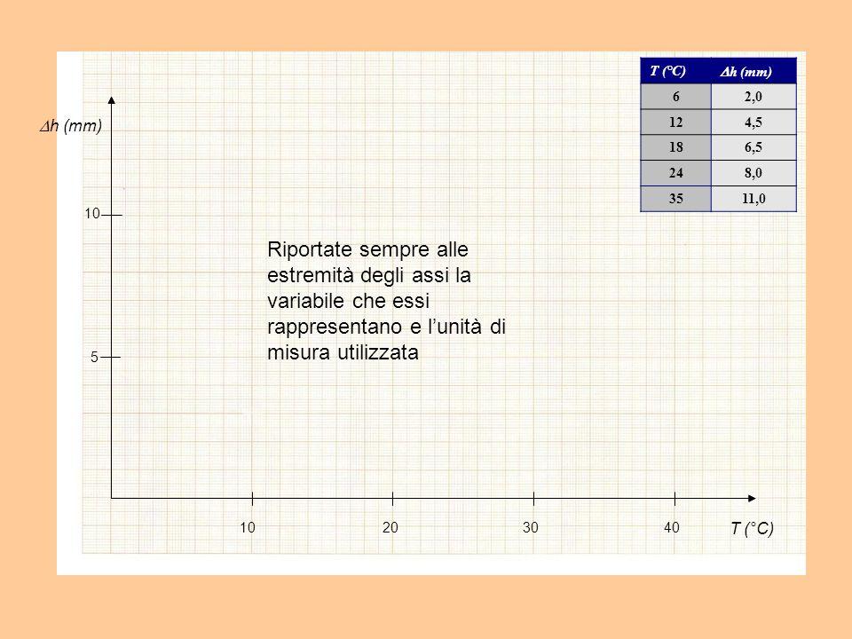 T (°C) h (mm) Riportate sempre alle estremità degli assi la variabile che essi rappresentano e lunità di misura utilizzata 10203040 5 10 T (°C) h (mm) 62,0 124,5 186,5 248,0 3511,0