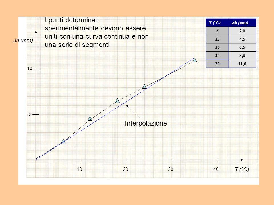 T (°C) h (mm) 10203040 5 10 T (°C) h (mm) 62,0 124,5 186,5 248,0 3511,0 I punti determinati sperimentalmente devono essere uniti con una curva continua e non una serie di segmenti Interpolazione