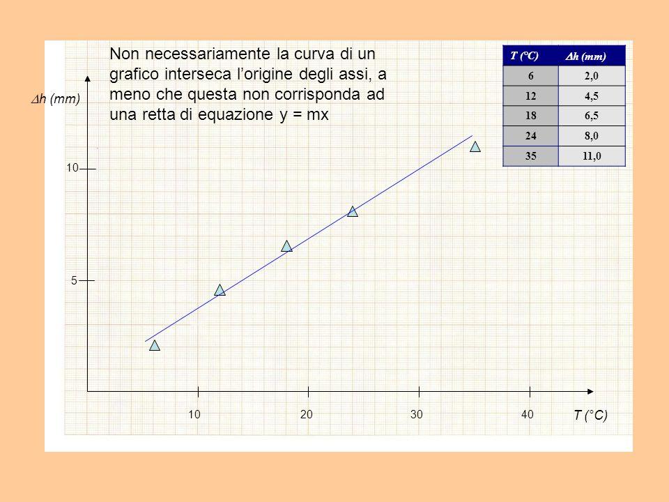 T (°C) h (mm) 10203040 5 10 T (°C) h (mm) 62,0 124,5 186,5 248,0 3511,0 Non necessariamente la curva di un grafico interseca lorigine degli assi, a meno che questa non corrisponda ad una retta di equazione y = mx