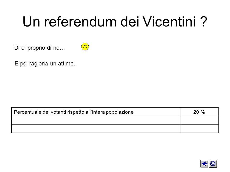 E poi ragiona un attimo..Un referendum dei Vicentini .