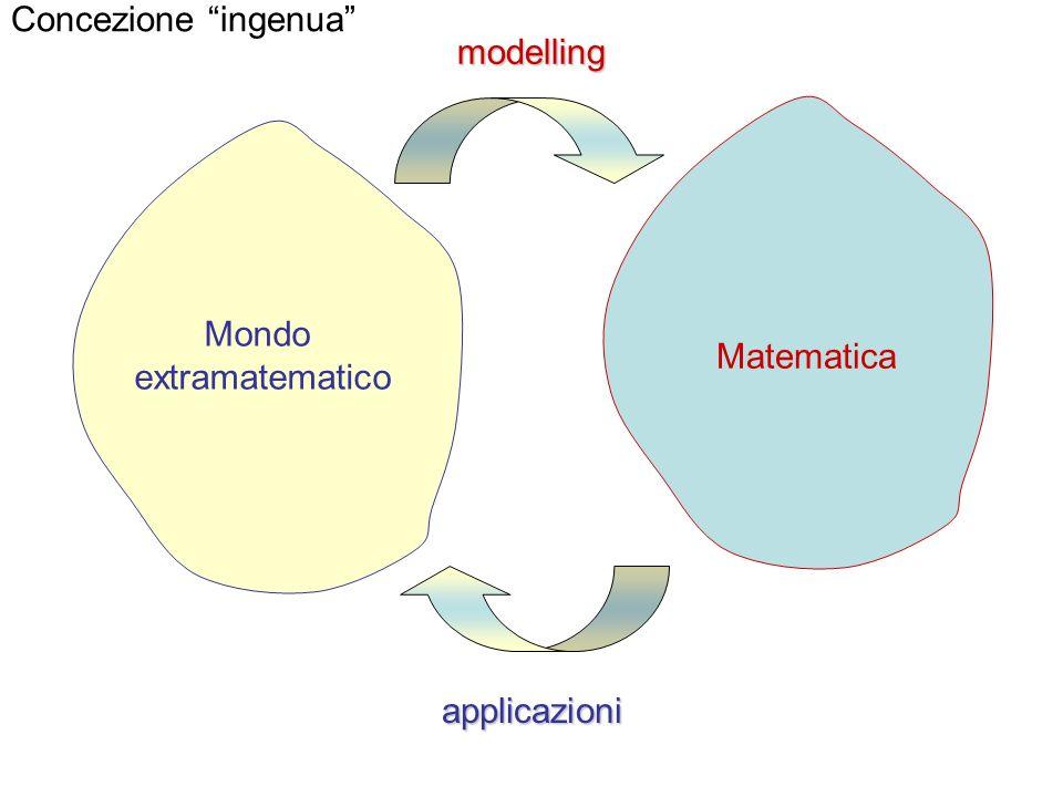 Mondo extramatematico Matematica modelling applicazioni Concezione ingenua