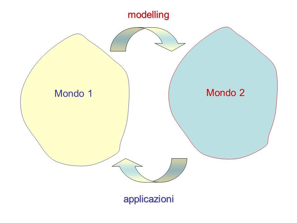 Mondo 1 Mondo 2 modelling applicazioni
