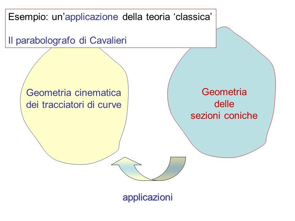 Geometria cinematica dei tracciatori di curve Geometria delle sezioni coniche applicazioni Esempio: unapplicazione della teoria classica Il parabologr