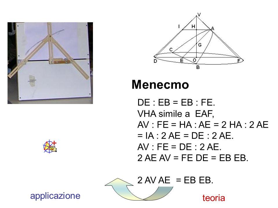 teoria Menecmo applicazione DE : EB = EB : FE. VHA simile a EAF, AV : FE = HA : AE = 2 HA : 2 AE = IA : 2 AE = DE : 2 AE. AV : FE = DE : 2 AE. 2 AE AV
