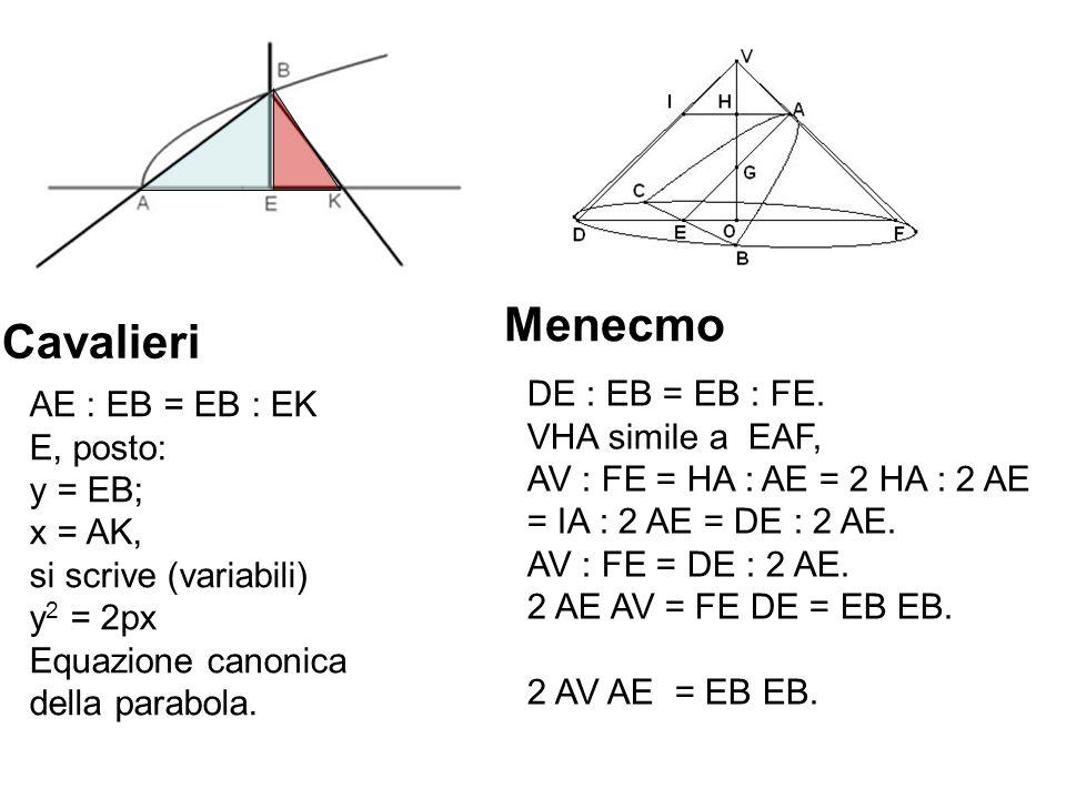 Menecmo AE : EB = EB : EK E, posto: y = EB; x = AK, si scrive (variabili) y 2 = 2px Equazione canonica della parabola. Cavalieri DE : EB = EB : FE. VH