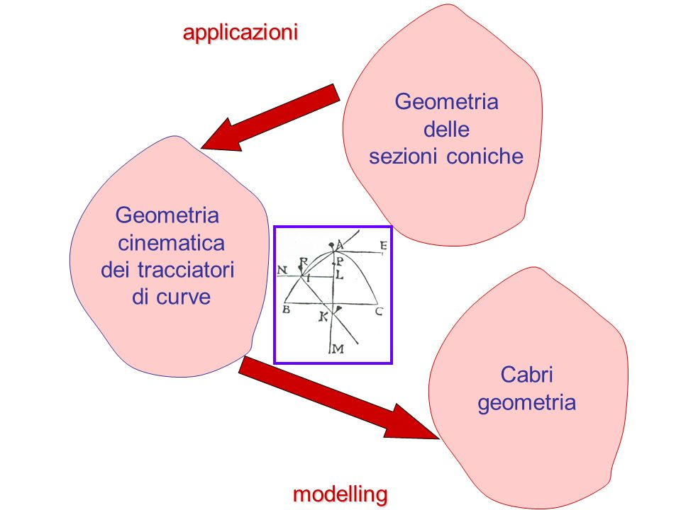 Geometria delle sezioni coniche Geometria cinematica dei tracciatori di curve Cabri geometria applicazioni modelling