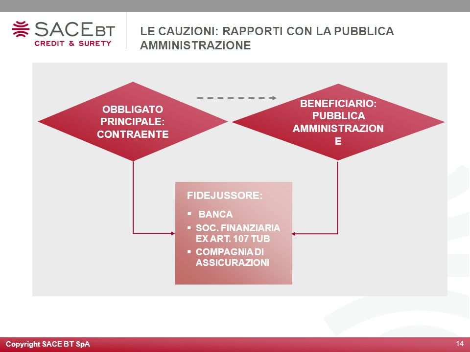Copyright SACE BT SpA 14 LE CAUZIONI: RAPPORTI CON LA PUBBLICA AMMINISTRAZIONE OBBLIGATO PRINCIPALE: CONTRAENTE BENEFICIARIO: PUBBLICA AMMINISTRAZION E FIDEJUSSORE: BANCA SOC.