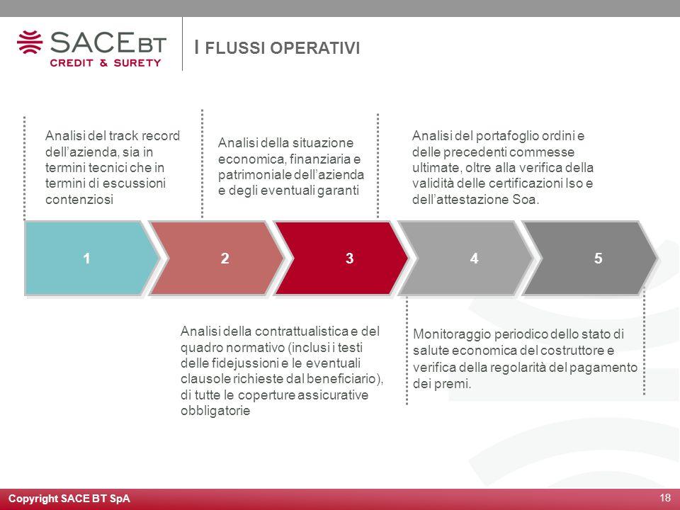 Copyright SACE BT SpA 18 I FLUSSI OPERATIVI 1 1 2 2 3 3 4 4 5 5 Analisi della contrattualistica e del quadro normativo (inclusi i testi delle fidejuss