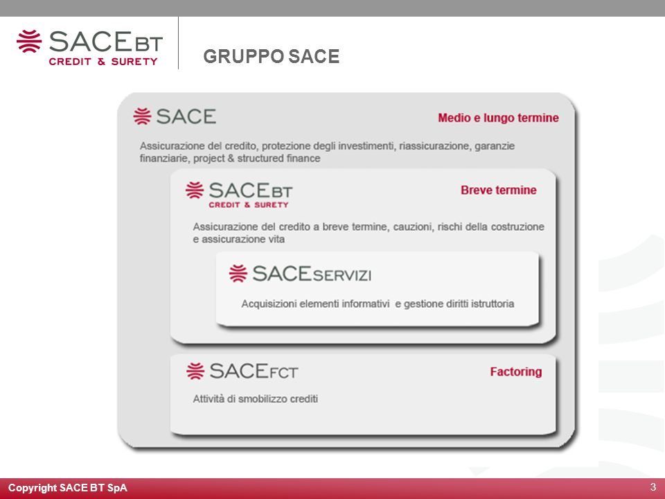 Copyright SACE BT SpA 3 GRUPPO SACE