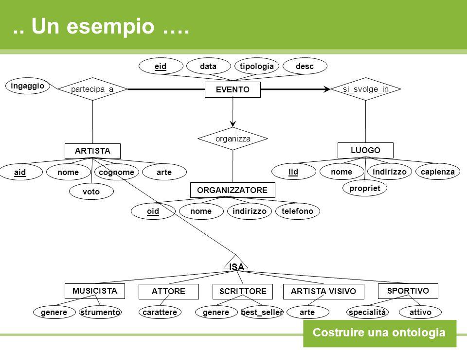 .. Un esempio …. Costruire una ontologia EVENTO eiddatatipologiadesc LUOGO si_svolge_in ARTISTA ORGANIZZATORE oidnomeindirizzotelefono organizza aidno