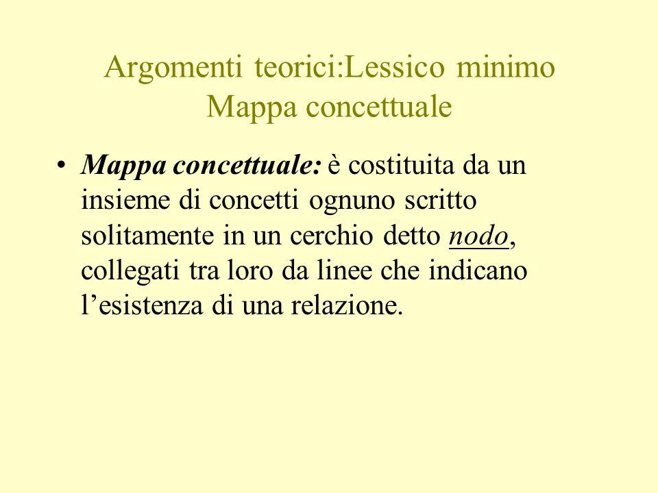 Argomenti teorici:Lessico minimo Mappa concettuale Mappa concettuale: è costituita da un insieme di concetti ognuno scritto solitamente in un cerchio detto nodo, collegati tra loro da linee che indicano lesistenza di una relazione.