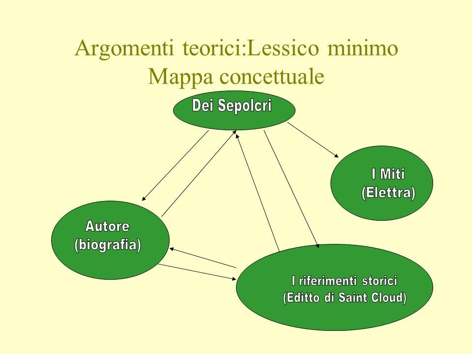 Argomenti teorici:Lessico minimo Mappa concettuale