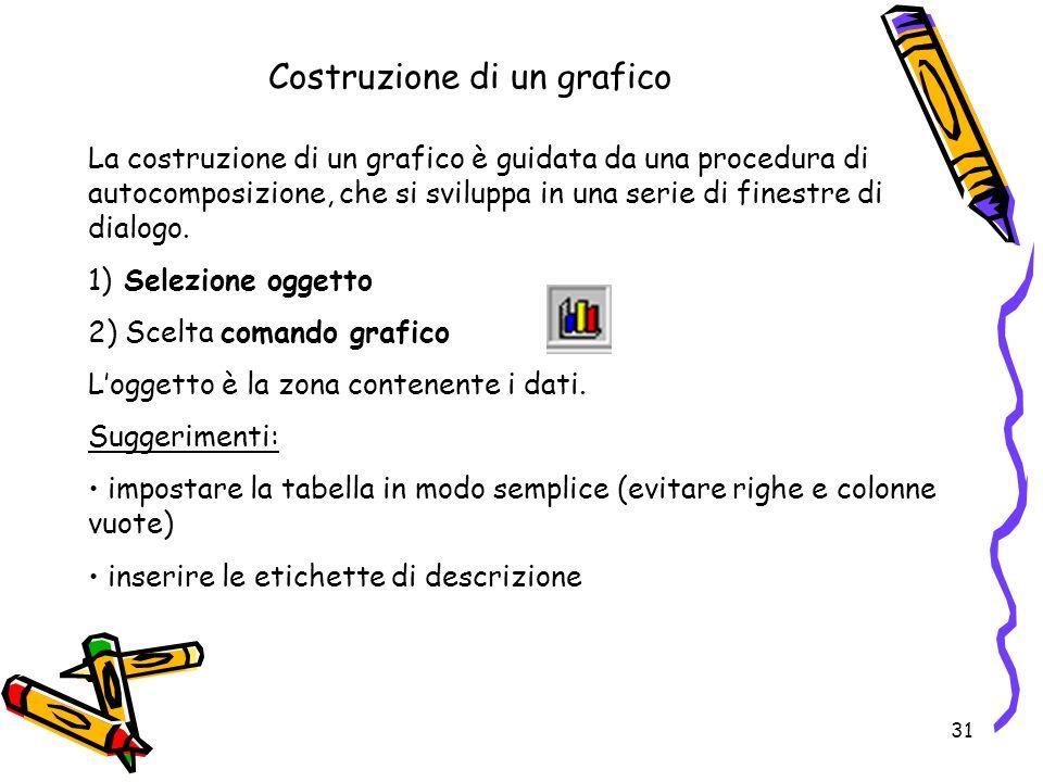31 Costruzione di un grafico La costruzione di un grafico è guidata da una procedura di autocomposizione, che si sviluppa in una serie di finestre di dialogo.