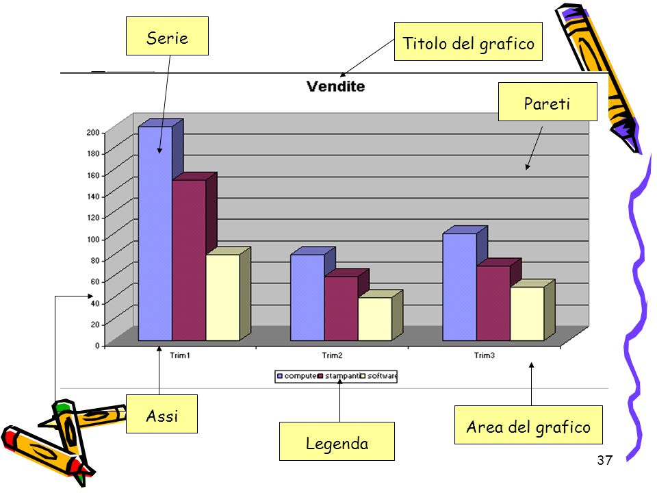 37 Titolo del grafico Pareti Serie Legenda Assi Area del grafico