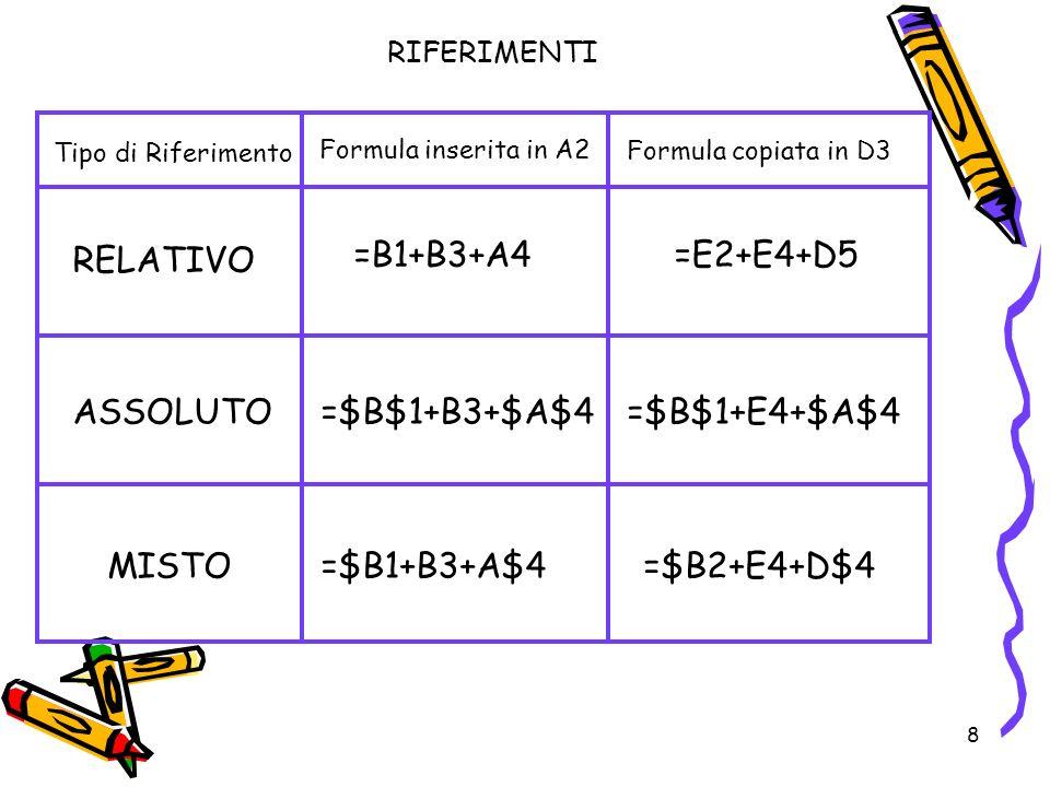 8 Tipo di Riferimento Formula inserita in A2 Formula copiata in D3 RELATIVO ASSOLUTO MISTO =B1+B3+A4=E2+E4+D5 RIFERIMENTI =$B$1+B3+$A$4=$B$1+E4+$A$4 =$B1+B3+A$4=$B2+E4+D$4