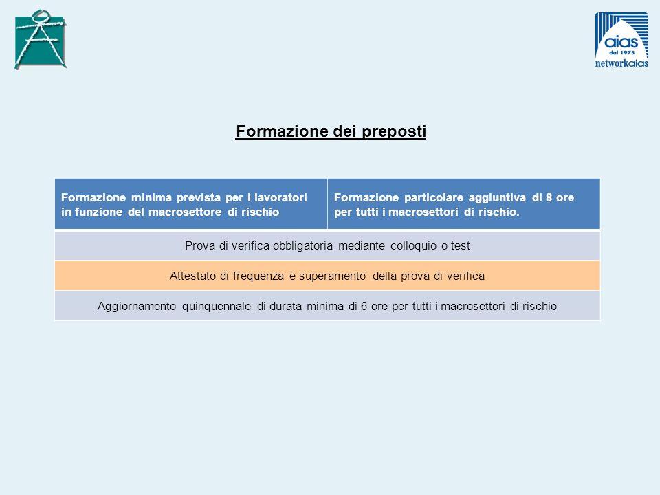 Formazione minima prevista per i lavoratori in funzione del macrosettore di rischio Formazione particolare aggiuntiva di 8 ore per tutti i macrosettor