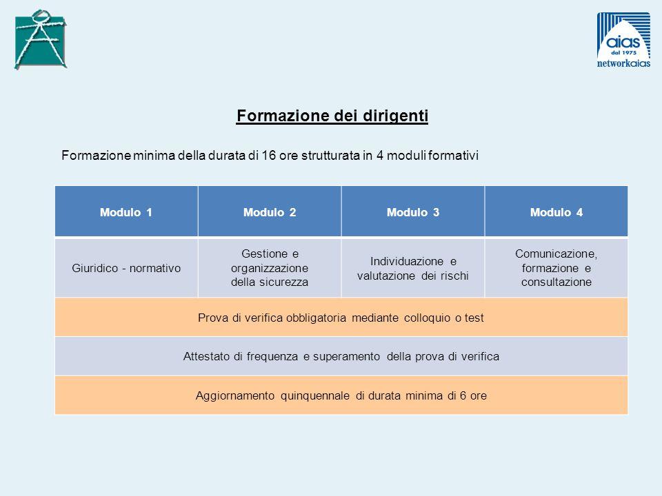 Modulo 1Modulo 2Modulo 3Modulo 4 Giuridico - normativo Gestione e organizzazione della sicurezza Individuazione e valutazione dei rischi Comunicazione