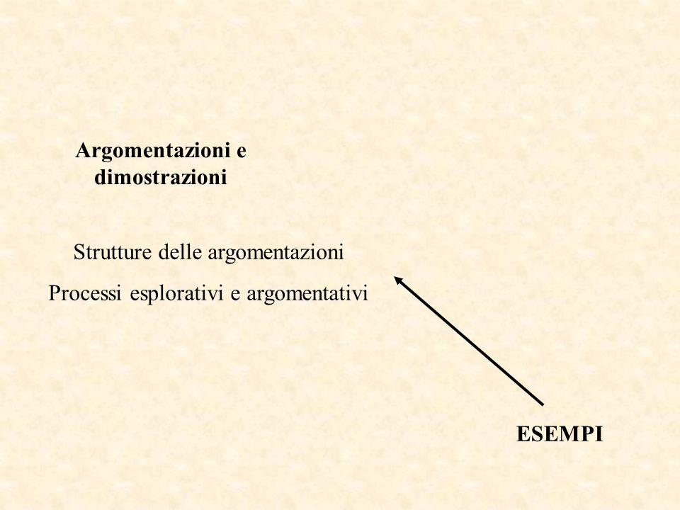 Strutture delle argomentazioni Processi esplorativi e argomentativi Processi di costruzione di esempi ESEMPI Argomentazioni e dimostrazioni