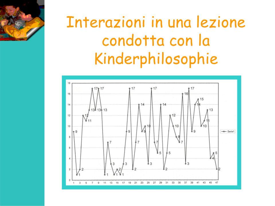 Interazioni in una lezione condotta con la Kinderphilosophie