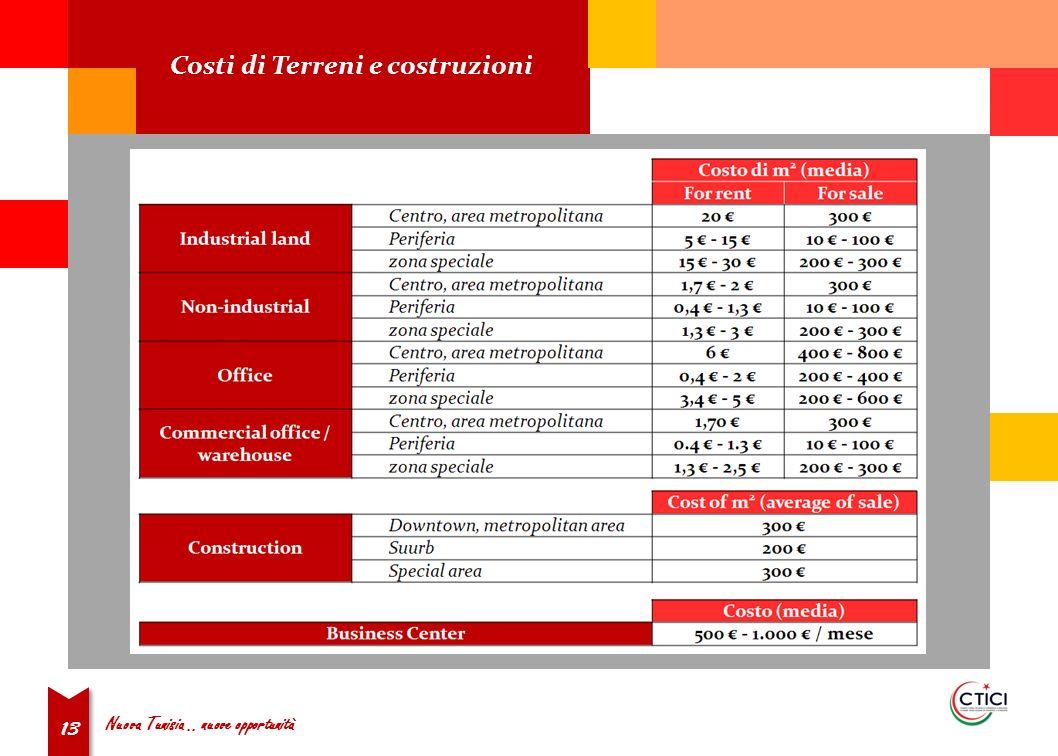 Nuova Tunisia.. nuove opportunità 13 Costi di Terreni e costruzioni