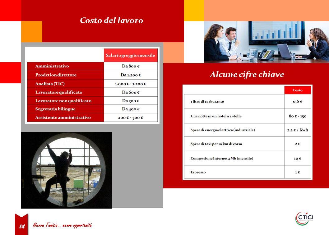 Nuova Tunisia.. nuove opportunità 14 Costo del lavoro Alcune cifre chiave