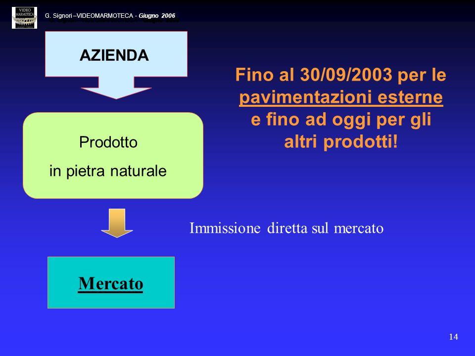14 Fino al 30/09/2003 per le pavimentazioni esterne e fino ad oggi per gli altri prodotti! Mercato Immissione diretta sul mercato AZIENDA Prodotto in