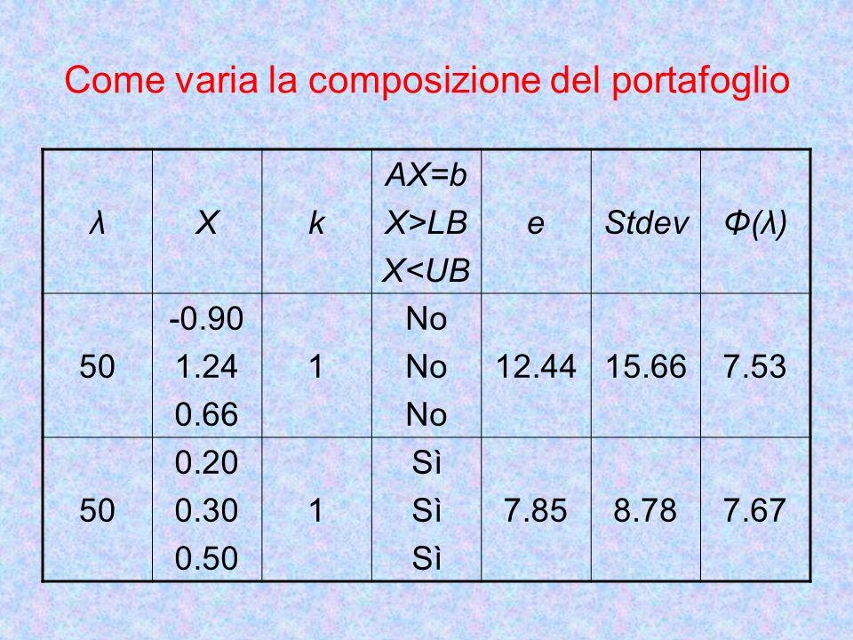 Come varia la composizione del portafoglio λXk AX=b X>LB X<UB eStdevΦ(λ)Φ(λ) 50 -0.90 1.24 0.66 1 No 12.4415.667.53 50 0.20 0.30 0.50 1 Sì 7.858.787.67