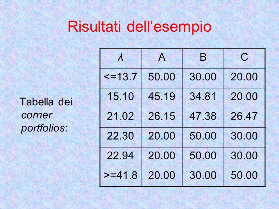 Risultati dellesempio Tabella dei corner portfolios: λABC <=13.750.0030.0020.00 15.1045.1934.8120.00 21.0226.1547.3826.47 22.3020.0050.0030.00 22.9420.0050.0030.00 >=41.820.0030.0050.00