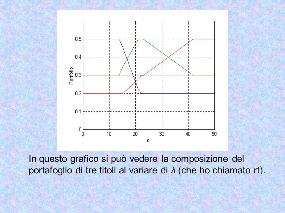 In questo grafico si può vedere la composizione del portafoglio di tre titoli al variare di λ (che ho chiamato rt).