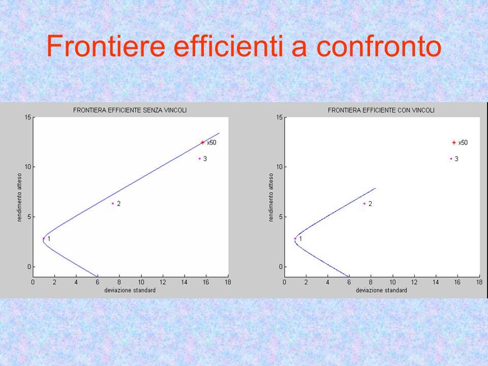 Frontiere efficienti a confronto