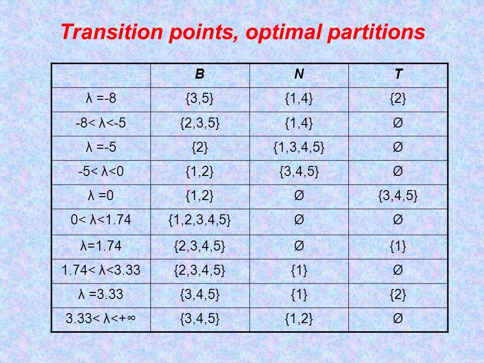 Transition points, optimal partitions BNT λ =-8{3,5}{1,4}{2} -8< λ<-5{2,3,5}{1,4}Ø λ =-5{2}{1,3,4,5}Ø -5< λ<0{1,2}{3,4,5}Ø λ =0{1,2}Ø{3,4,5} 0< λ<1.74{1,2,3,4,5}ØØ λ=1.74{2,3,4,5}Ø{1} 1.74< λ<3.33{2,3,4,5}{1}Ø λ =3.33{3,4,5}{1}{2} 3.33< λ<+{3,4,5}{1,2}Ø