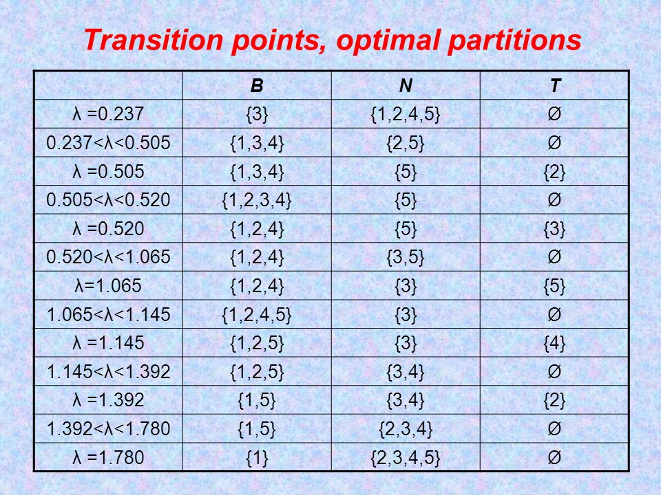 Transition points, optimal partitions BNT λ =0.237{3}{1,2,4,5}Ø 0.237<λ<0.505{1,3,4}{2,5}Ø λ =0.505{1,3,4}{5}{2} 0.505<λ<0.520{1,2,3,4}{5}Ø λ =0.520{1,2,4}{5}{3} 0.520<λ<1.065{1,2,4}{3,5}Ø λ=1.065{1,2,4}{3}{5} 1.065<λ<1.145{1,2,4,5}{3}Ø λ =1.145{1,2,5}{3}{4} 1.145<λ<1.392{1,2,5}{3,4}Ø λ =1.392{1,5}{3,4}{2} 1.392<λ<1.780{1,5}{2,3,4}Ø λ =1.780{1}{2,3,4,5}Ø