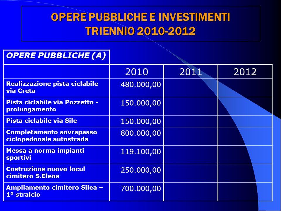 OPERE PUBBLICHE E INVESTIMENTI TRIENNIO 2010-2012 OPERE PUBBLICHE (A) 201020112012 Realizzazione pista ciclabile via Creta 480.000,00 Pista ciclabile