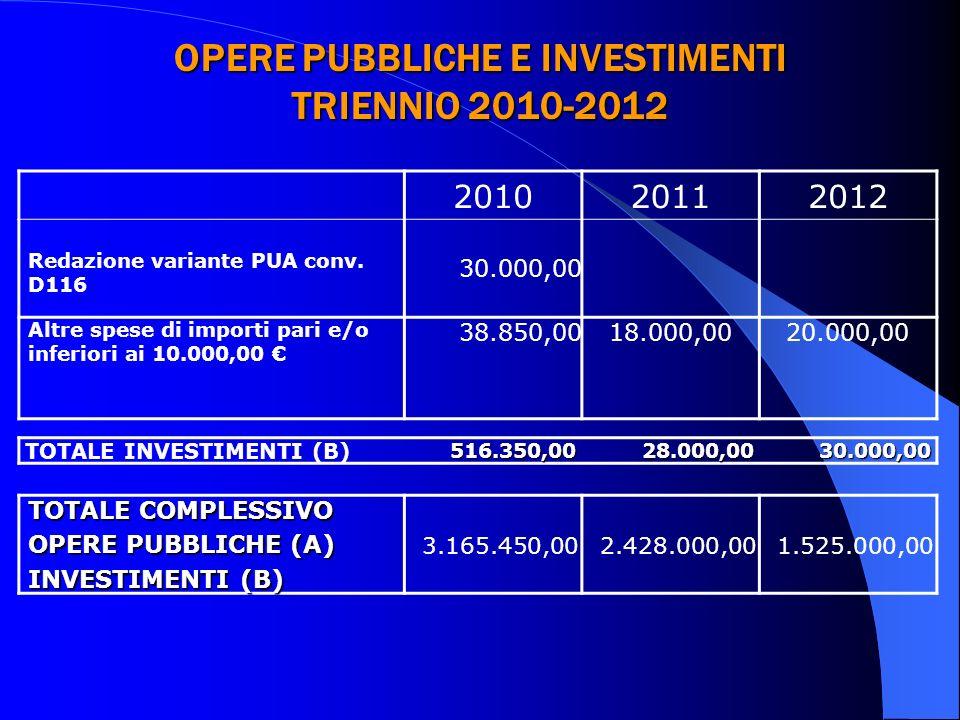 OPERE PUBBLICHE E INVESTIMENTI TRIENNIO 2010-2012 201020112012 Redazione variante PUA conv. D116 30.000,00 Altre spese di importi pari e/o inferiori a