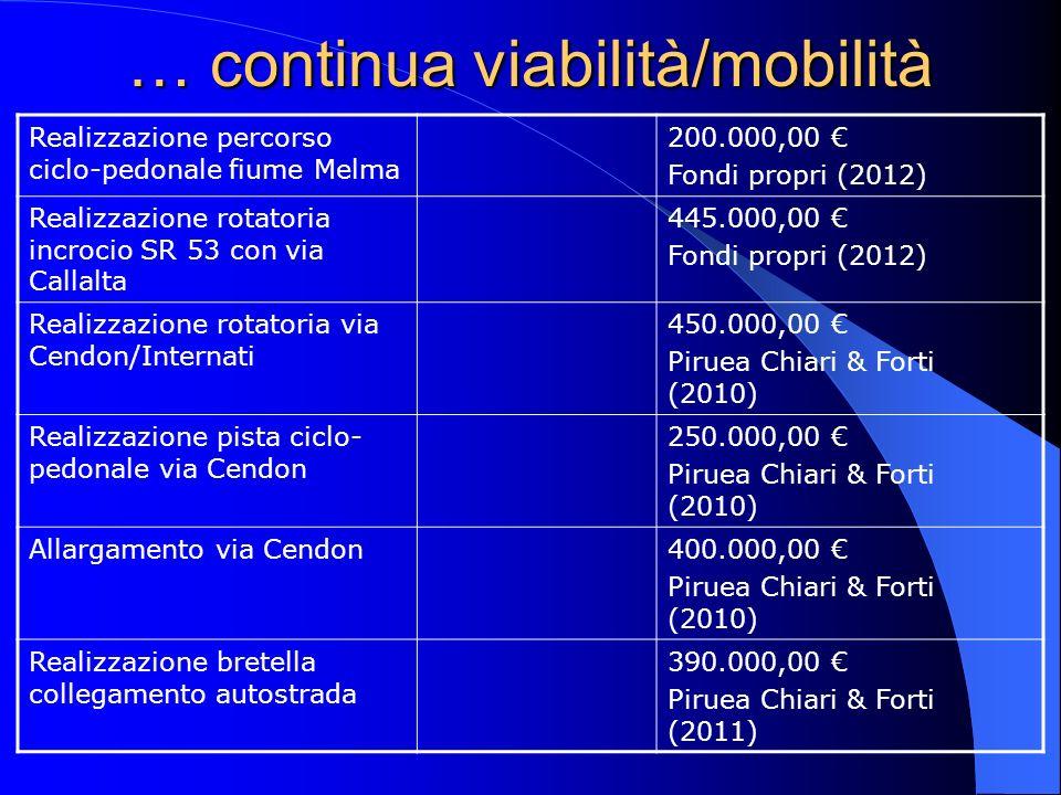 … continua viabilità/mobilità Realizzazione percorso ciclo-pedonale fiume Melma 200.000,00 Fondi propri (2012) Realizzazione rotatoria incrocio SR 53 con via Callalta 445.000,00 Fondi propri (2012) Realizzazione rotatoria via Cendon/Internati 450.000,00 Piruea Chiari & Forti (2010) Realizzazione pista ciclo- pedonale via Cendon 250.000,00 Piruea Chiari & Forti (2010) Allargamento via Cendon400.000,00 Piruea Chiari & Forti (2010) Realizzazione bretella collegamento autostrada 390.000,00 Piruea Chiari & Forti (2011)
