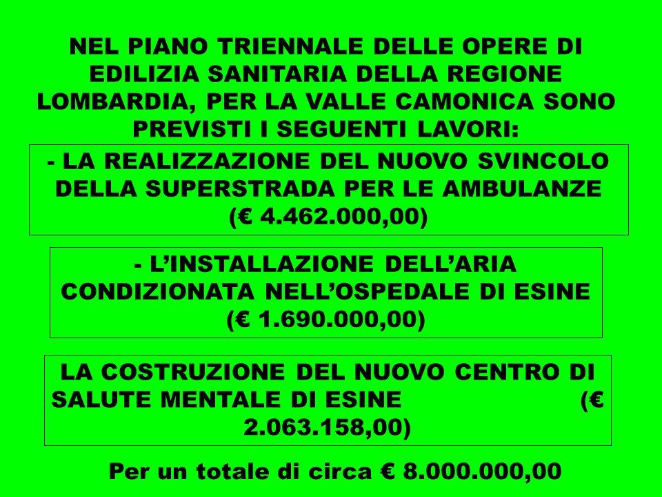 NEL PIANO TRIENNALE DELLE OPERE DI EDILIZIA SANITARIA DELLA REGIONE LOMBARDIA, PER LA VALLE CAMONICA SONO PREVISTI I SEGUENTI LAVORI: - LA REALIZZAZIONE DEL NUOVO SVINCOLO DELLA SUPERSTRADA PER LE AMBULANZE ( 4.462.000,00) - LINSTALLAZIONE DELLARIA CONDIZIONATA NELLOSPEDALE DI ESINE ( 1.690.000,00) LA COSTRUZIONE DEL NUOVO CENTRO DI SALUTE MENTALE DI ESINE ( 2.063.158,00) Per un totale di circa 8.000.000,00